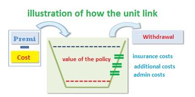 tips cara menjual asuransi unit link